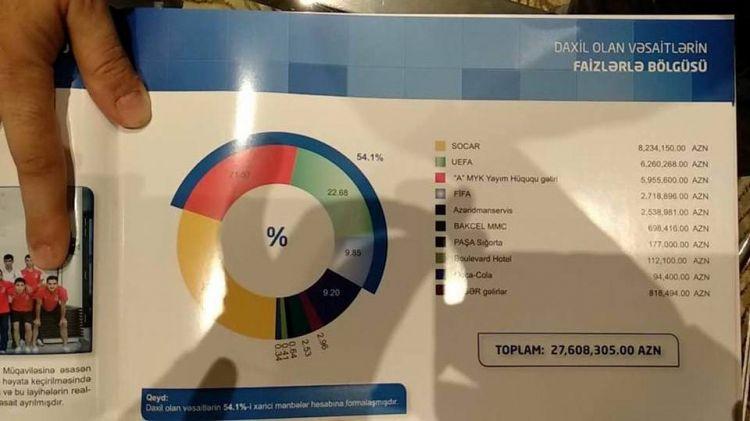 В прошлом году АФФА получила прибыль в размере 27 млн манатов